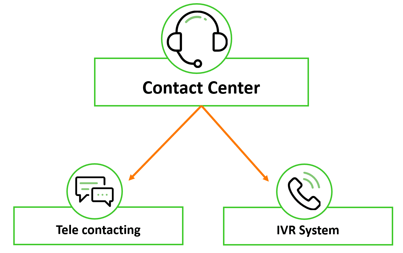 Contact Center Product family